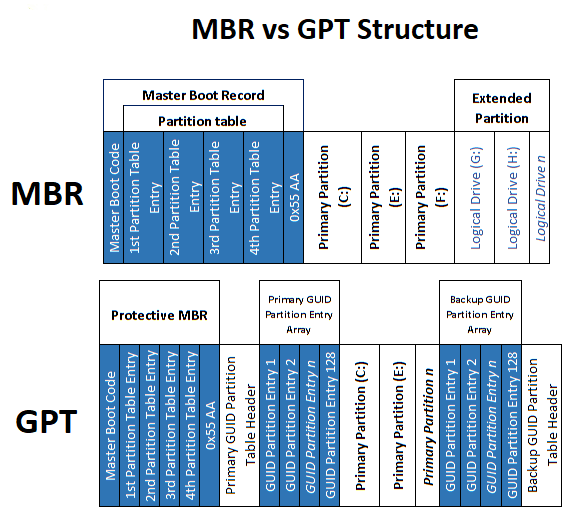 MBR vs GPT